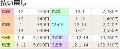 211010東京6R払戻