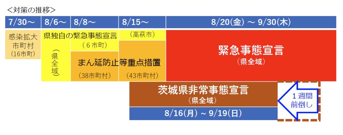 茨城県緊急事態推移