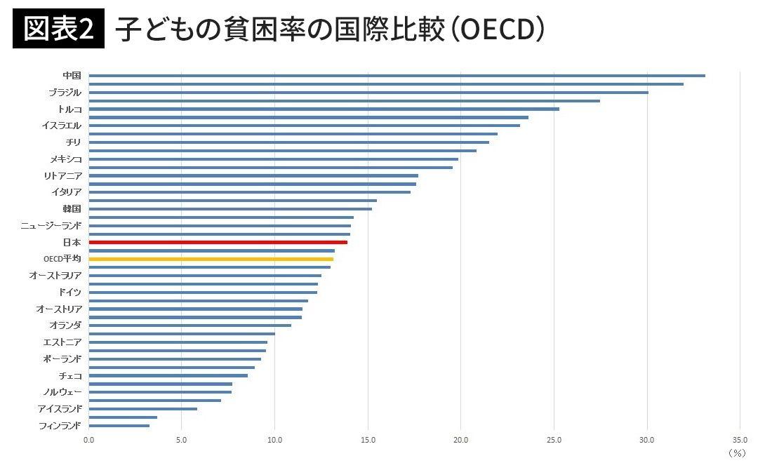子供貧困率国際比較