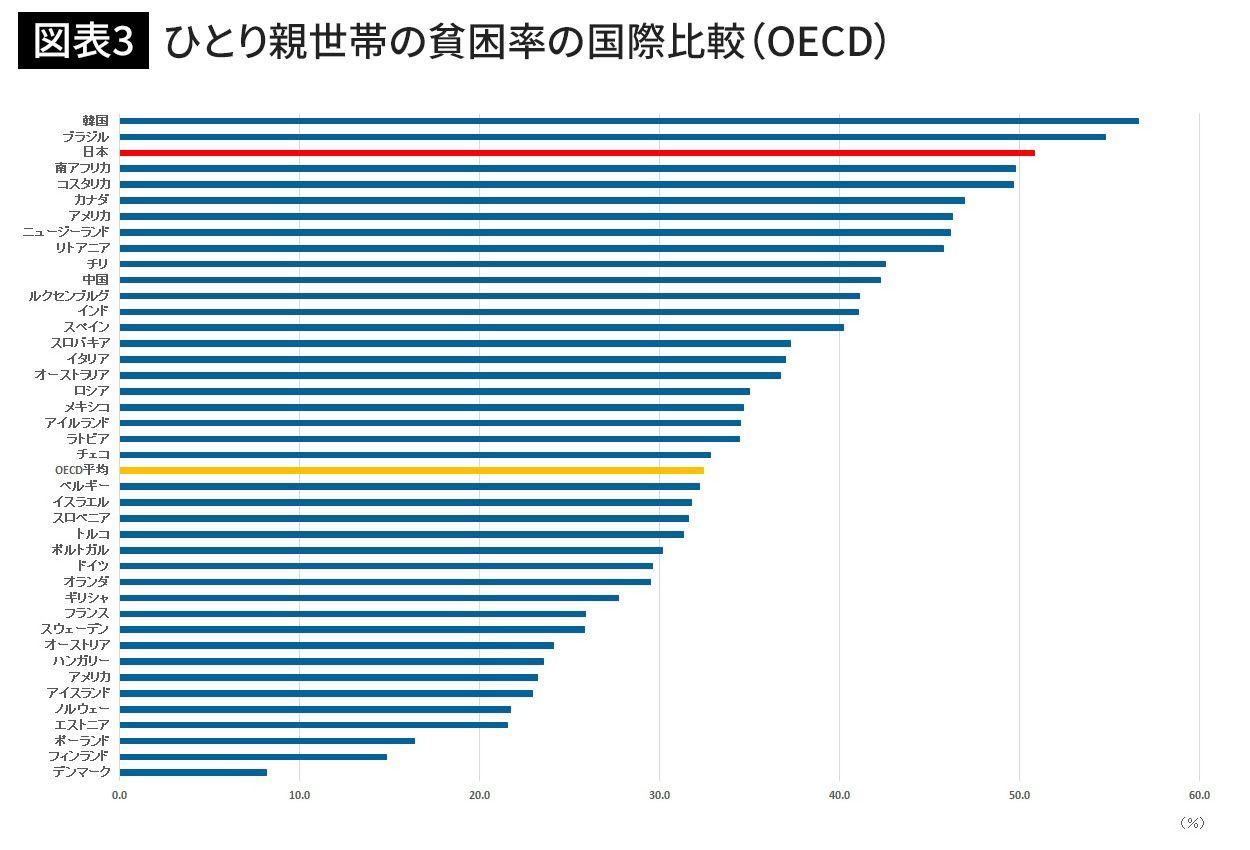 一人親世帯子供貧困率国際比較