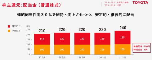 80 トヨタ株主配当